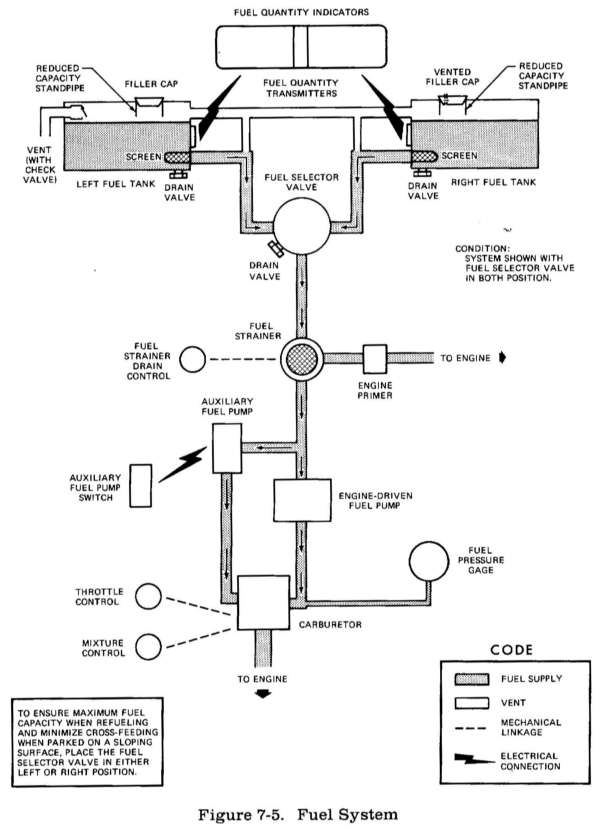 cessna fuel system diagram wiring diagram content Diagram of the Year